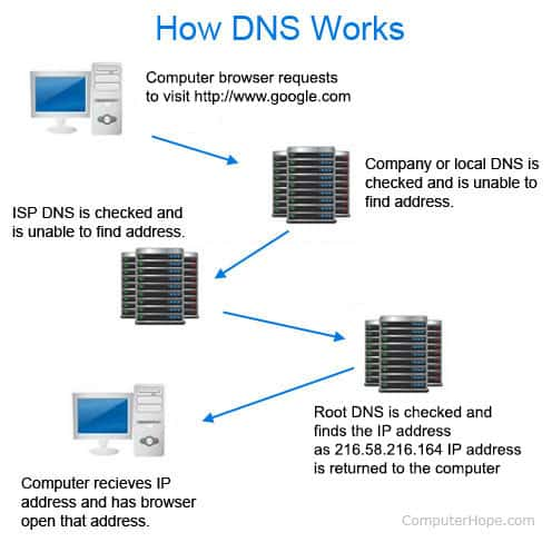 How does DNS work